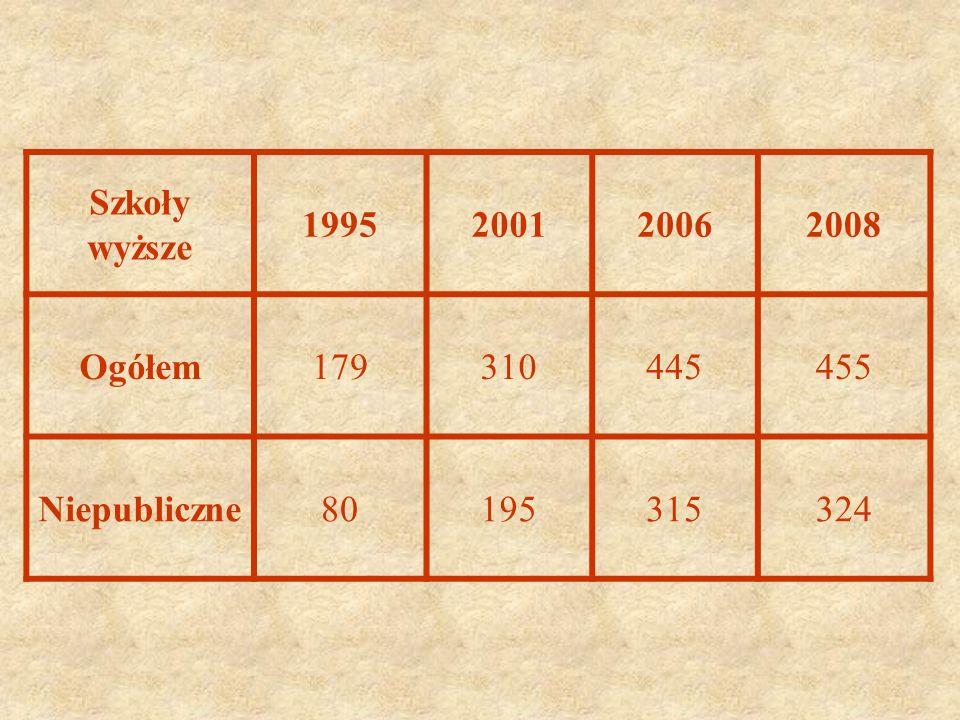Szkoły wyższe 1995200120062008 Ogółem179310445455 Niepubliczne80195315324