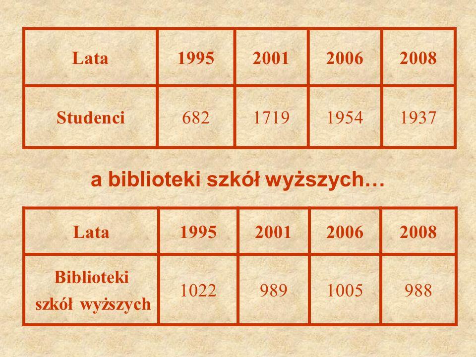 Lata1995200120062008 Biblioteki szkół wyższych 10229891005988 Lata1995200120062008 Studenci682171919541937 a biblioteki szkół wyższych…