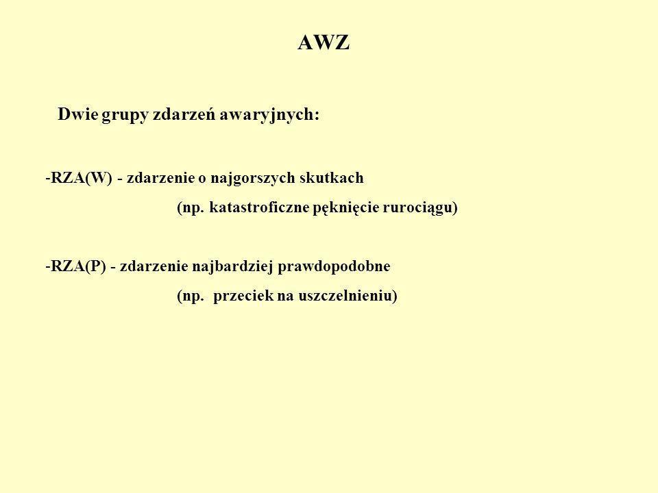 AWZ Dwie grupy zdarzeń awaryjnych: -RZA(W) - zdarzenie o najgorszych skutkach (np.