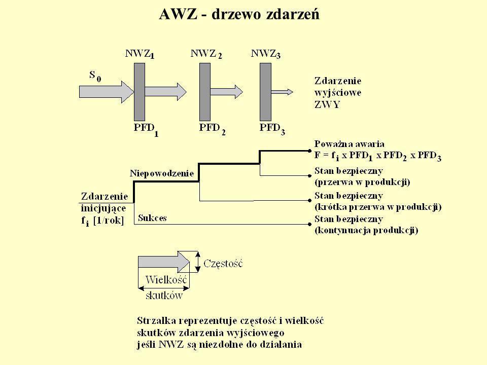 AWZ - drzewo zdarzeń