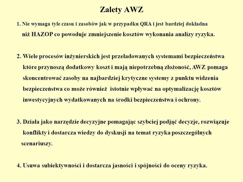 Zalety AWZ 1.