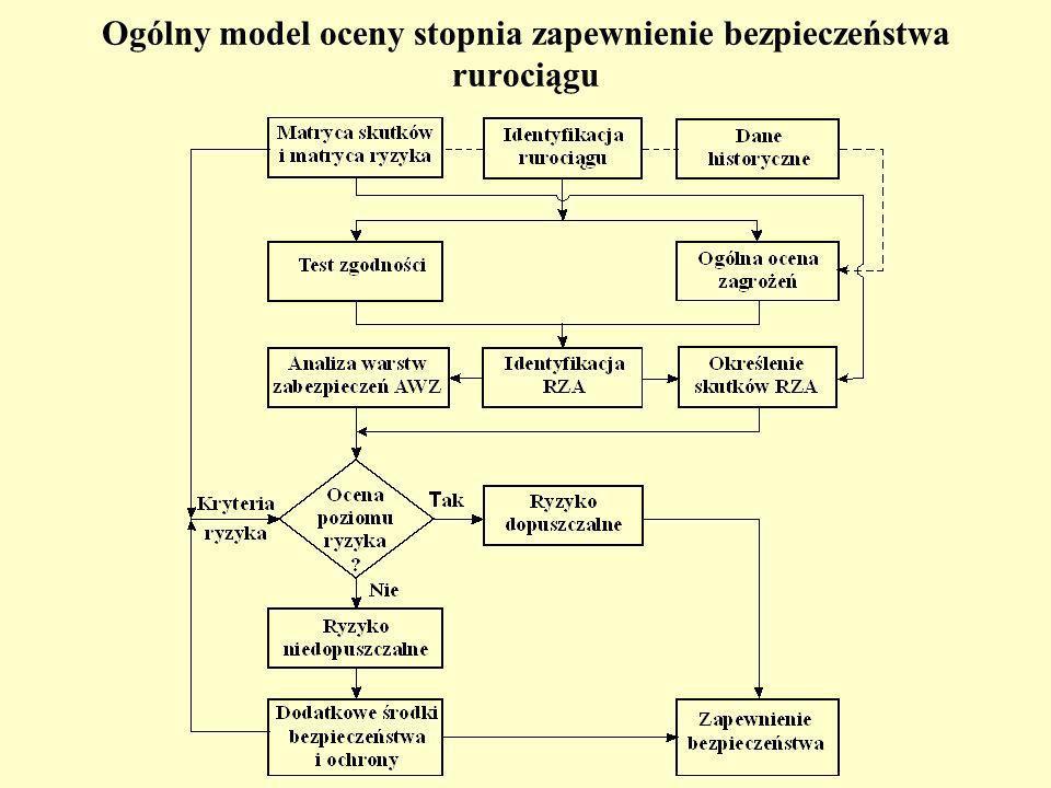Ogólny model oceny stopnia zapewnienie bezpieczeństwa rurociągu