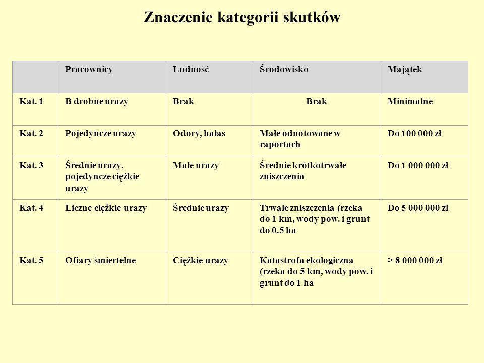 Znaczenie kategorii skutków PracownicyLudnośćŚrodowiskoMajątek Kat.