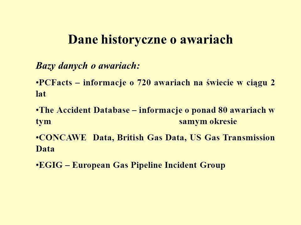 Dane historyczne o awariach Bazy danych o awariach: PCFacts – informacje o 720 awariach na świecie w ciągu 2 lat The Accident Database – informacje o ponad 80 awariach w tym samym okresie CONCAWE Data, British Gas Data, US Gas Transmission Data EGIG – European Gas Pipeline Incident Group