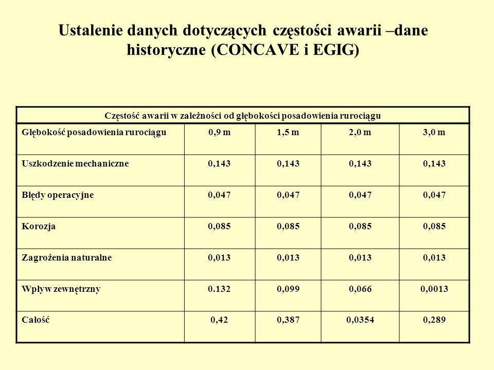 Ustalenie danych dotyczących częstości awarii –dane historyczne (CONCAVE i EGIG) Częstość awarii w zależności od głębokości posadowienia rurociągu Głębokość posadowienia rurociągu0,9 m1,5 m2,0 m3,0 m Uszkodzenie mechaniczne0,143 Błędy operacyjne0,047 Korozja0,085 Zagrożenia naturalne0,013 Wpływ zewnętrzny0.1320,0990,0660,0013 Całość0,420,3870,03540,289