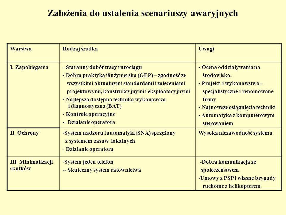 Założenia do ustalenia scenariuszy awaryjnych WarstwaRodzaj środkaUwagi I.