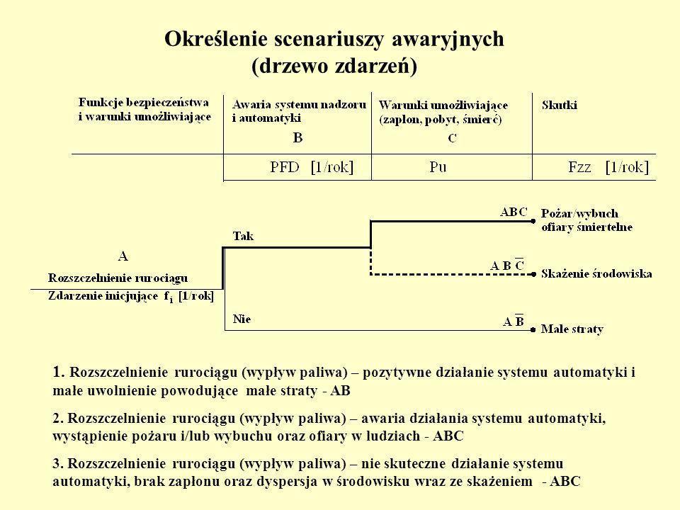 Określenie scenariuszy awaryjnych (drzewo zdarzeń) 1.