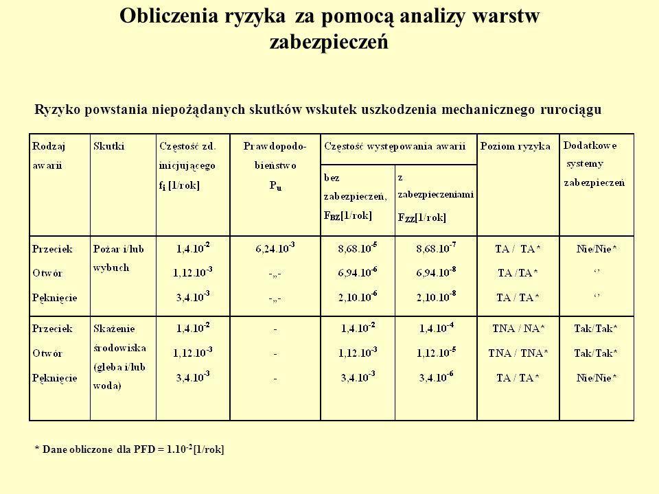 Obliczenia ryzyka za pomocą analizy warstw zabezpieczeń Ryzyko powstania niepożądanych skutków wskutek uszkodzenia mechanicznego rurociągu * Dane obliczone dla PFD = 1.10 -2 [1/rok]