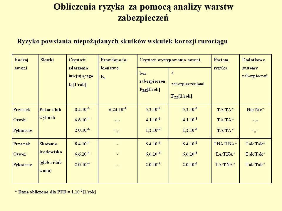 Obliczenia ryzyka za pomocą analizy warstw zabezpieczeń Ryzyko powstania niepożądanych skutków wskutek korozji rurociągu * Dane obliczone dla PFD = 1.10 -2 [1/rok]