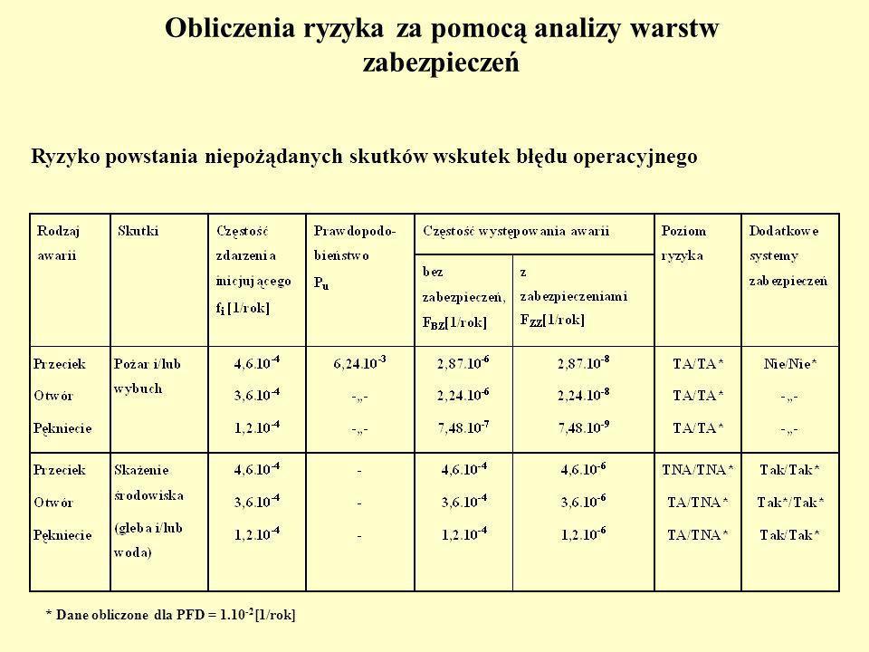Obliczenia ryzyka za pomocą analizy warstw zabezpieczeń Ryzyko powstania niepożądanych skutków wskutek błędu operacyjnego * Dane obliczone dla PFD = 1.10 -2 [1/rok]