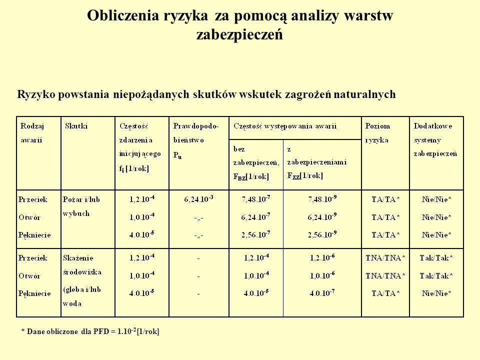Obliczenia ryzyka za pomocą analizy warstw zabezpieczeń Ryzyko powstania niepożądanych skutków wskutek zagrożeń naturalnych * Dane obliczone dla PFD = 1.10 -2 [1/rok]