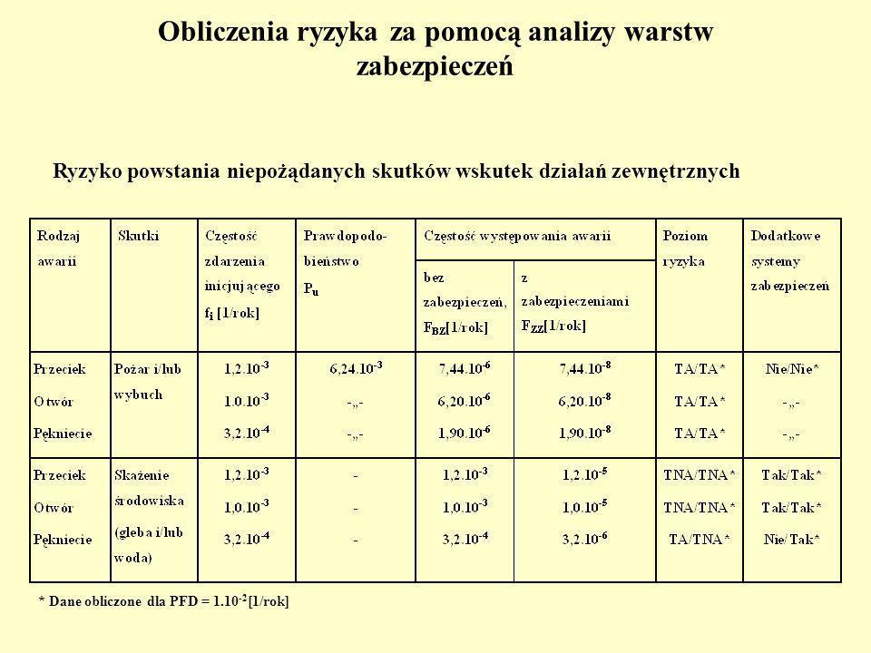Obliczenia ryzyka za pomocą analizy warstw zabezpieczeń Ryzyko powstania niepożądanych skutków wskutek działań zewnętrznych * Dane obliczone dla PFD = 1.10 -2 [1/rok]