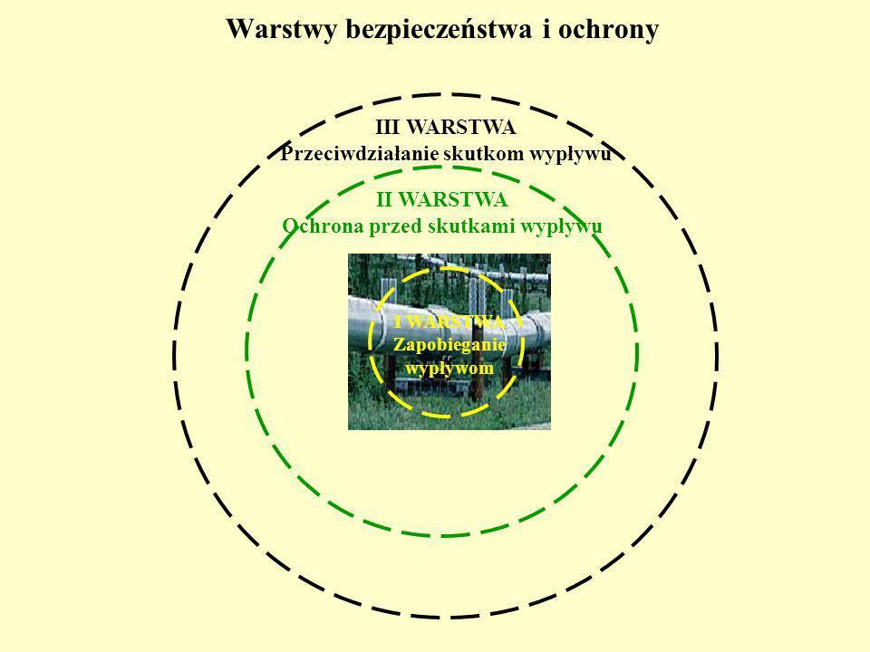 Warstwy bezpieczeństwa i ochrony I WARSTWA Zapobieganie wypływom II WARSTWA Ochrona przed skutkami wypływu III WARSTWA Przeciwdziałanie skutkom wypływu