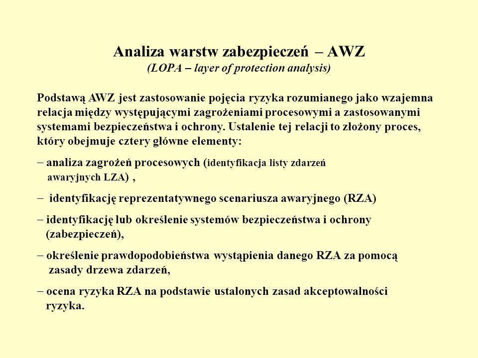 Analiza warstw zabezpieczeń – AWZ (LOPA – layer of protection analysis) Podstawą AWZ jest zastosowanie pojęcia ryzyka rozumianego jako wzajemna relacja między występującymi zagrożeniami procesowymi a zastosowanymi systemami bezpieczeństwa i ochrony.