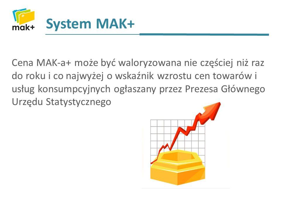 Cena MAK-a+ może być waloryzowana nie częściej niż raz do roku i co najwyżej o wskaźnik wzrostu cen towarów i usług konsumpcyjnych ogłaszany przez Prezesa Głównego Urzędu Statystycznego