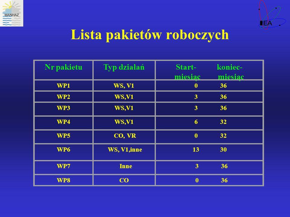 Lista pakietów roboczych Nr pakietuTyp działańStart- koniec- miesiąc WP1WS, V1 036 WP2WS,V1 336 WP3WS,V1 336 WP4WS,V1 632 WP5 CO, VR 032 WP6 WS, V1,in