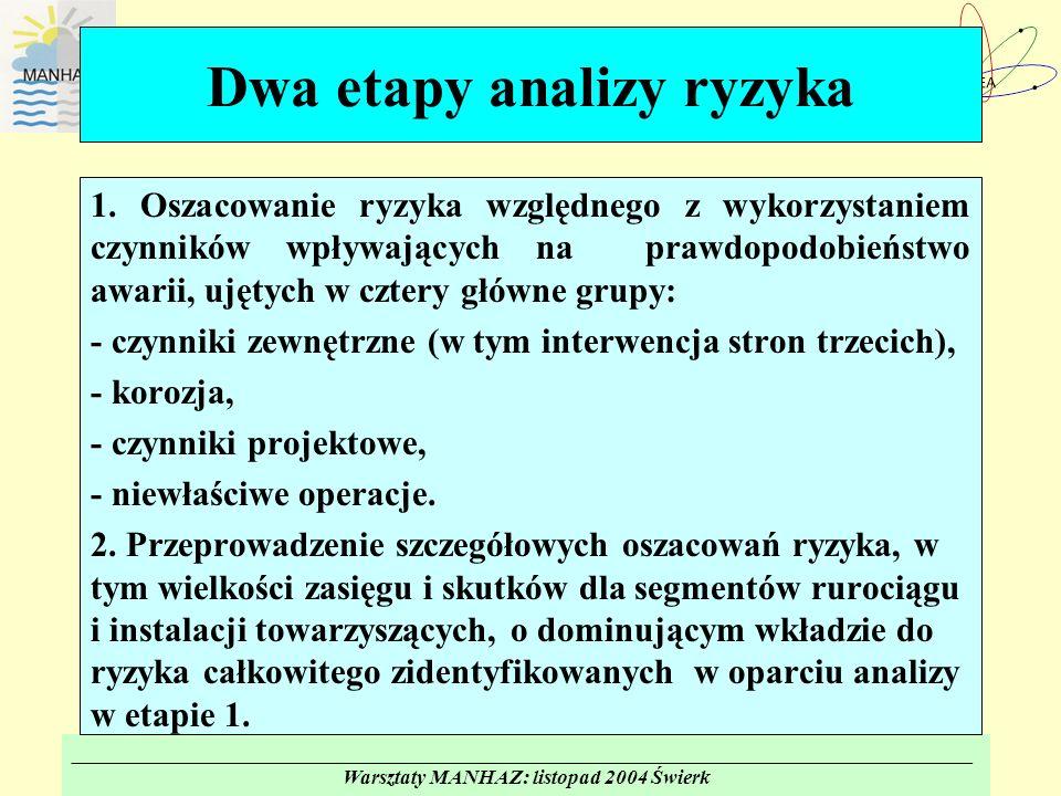 _______________________________________________________________________________________ Warsztaty MANHAZ: listopad 2004 Świerk Dwa etapy analizy ryzyka 1.