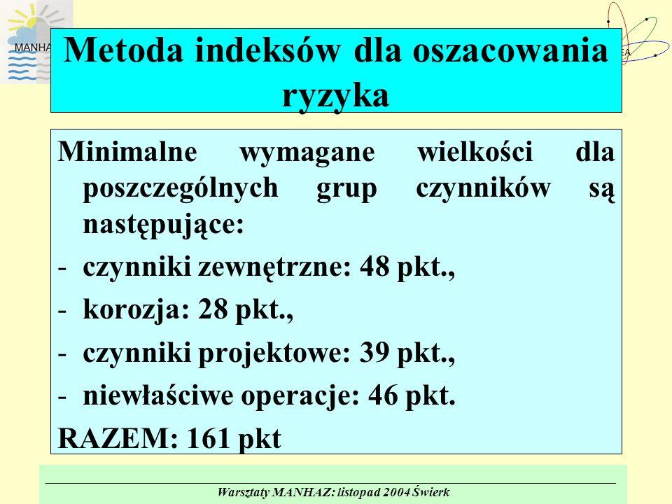 _______________________________________________________________________________________ Warsztaty MANHAZ: listopad 2004 Świerk Metoda indeksów dla oszacowania ryzyka Minimalne wymagane wielkości dla poszczególnych grup czynników są następujące: -czynniki zewnętrzne: 48 pkt., -korozja: 28 pkt., -czynniki projektowe: 39 pkt., -niewłaściwe operacje: 46 pkt.