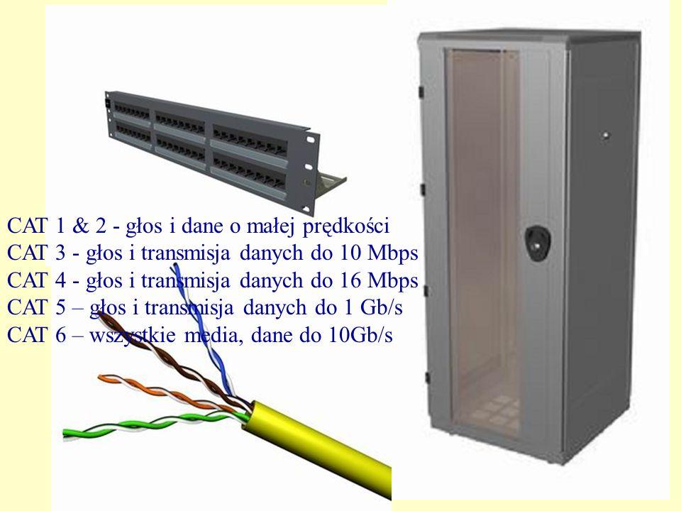 PC CAT 1 & 2 - głos i dane o małej prędkości CAT 3 - głos i transmisja danych do 10 Mbps CAT 4 - głos i transmisja danych do 16 Mbps CAT 5 – głos i transmisja danych do 1 Gb/s CAT 6 – wszystkie media, dane do 10Gb/s