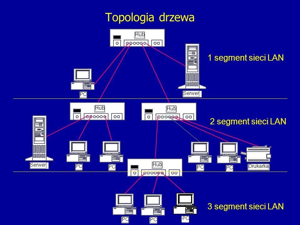 PC 2 segment sieci LAN 3 segment sieci LAN 1 segment sieci LAN