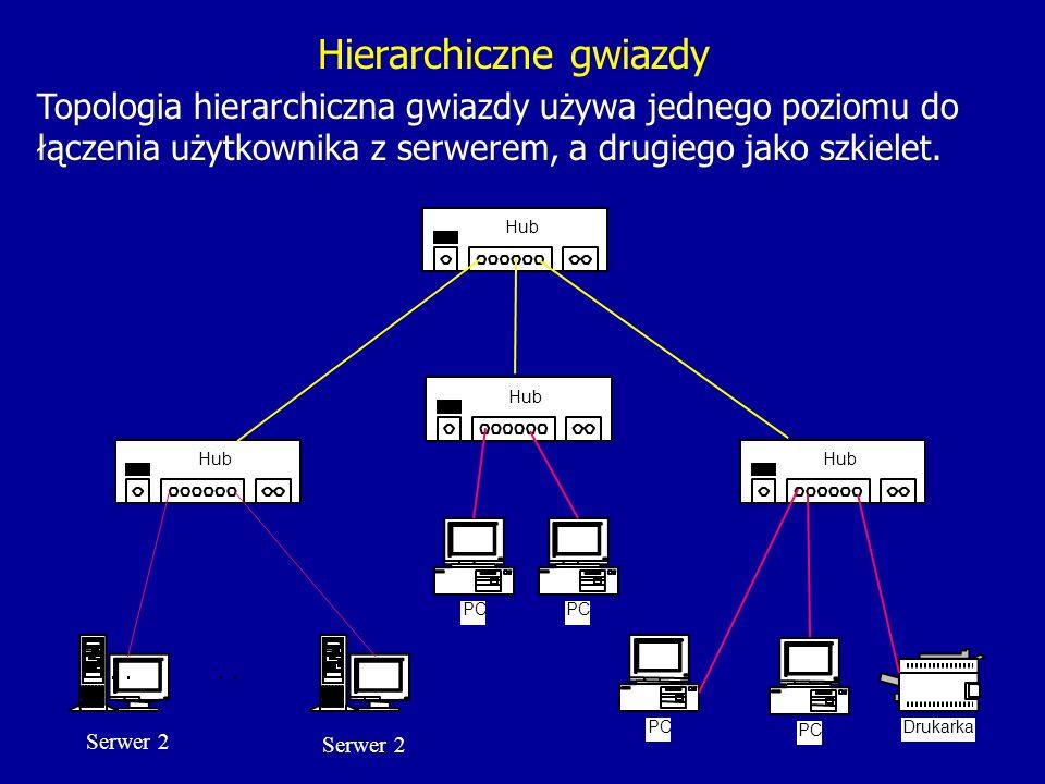 Hierarchiczne gwiazdy Topologia hierarchiczna gwiazdy używa jednego poziomu do łączenia użytkownika z serwerem, a drugiego jako szkielet.