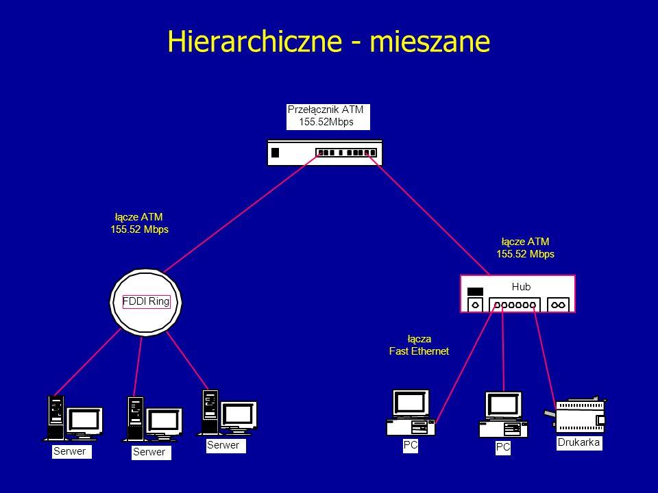 Hierarchiczne - mieszane