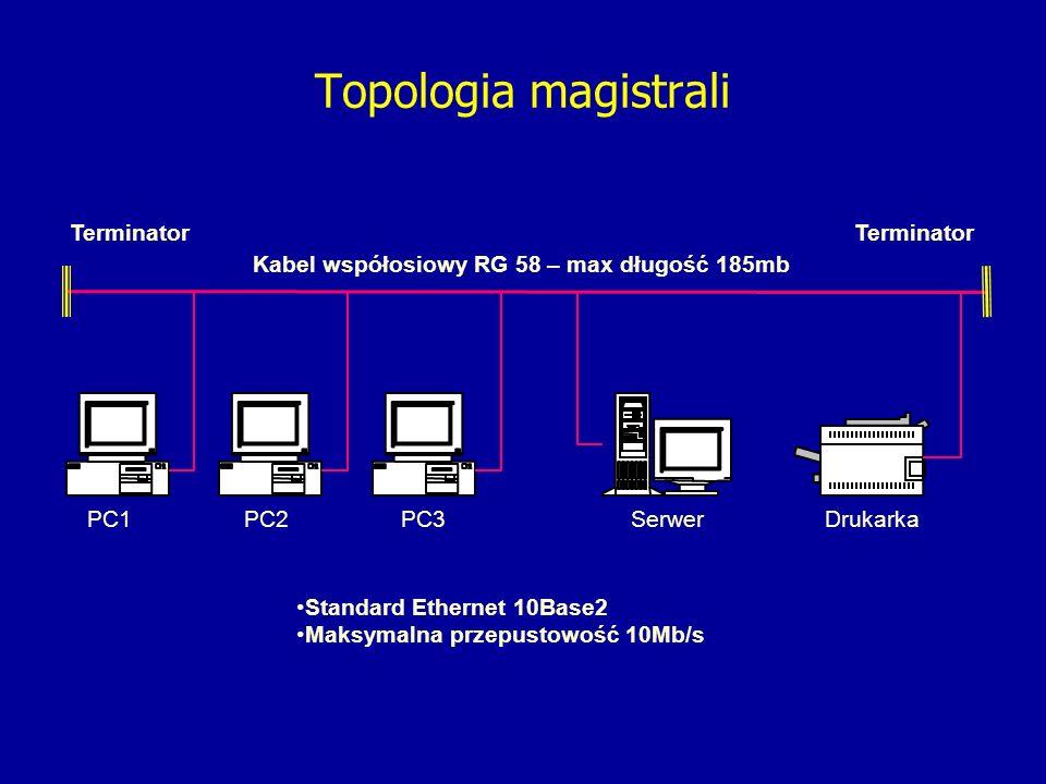 Serwer Terminator DrukarkaPC2 Topologia magistrali Kabel współosiowy RG 58 – max długość 185mb PC3PC1 Standard Ethernet 10Base2 Maksymalna przepustowość 10Mb/s Terminator