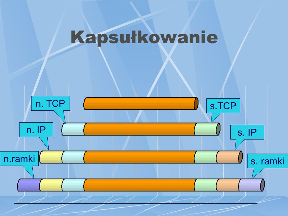 Kapsułkowanie s. ramki s.TCP s. IP n.ramki n. TCP n. IP