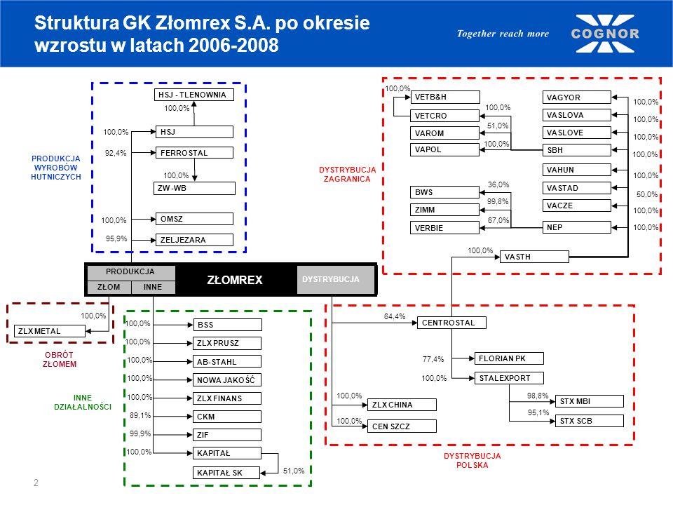 2 Struktura GK Złomrex S.A. po okresie wzrostu w latach 2006-2008 VETB&H 100,0% 51,0% PRODUKCJA 99,8% ZELJEZARA ZLX METAL HSJ FERROSTAL 92,4% 100,0% 9