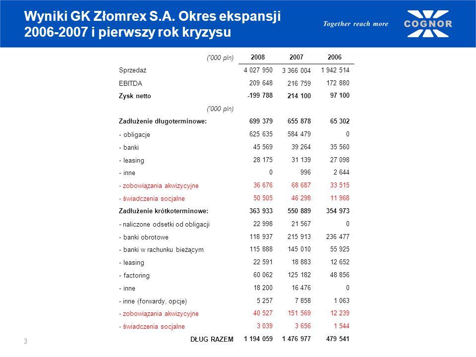 3 Wyniki GK Złomrex S.A. Okres ekspansji 2006-2007 i pierwszy rok kryzysu ('000 pln)2008 2007 2006 Sprzedaż 4 027 950 3 366 004 1 942 514 EBITDA 209 6