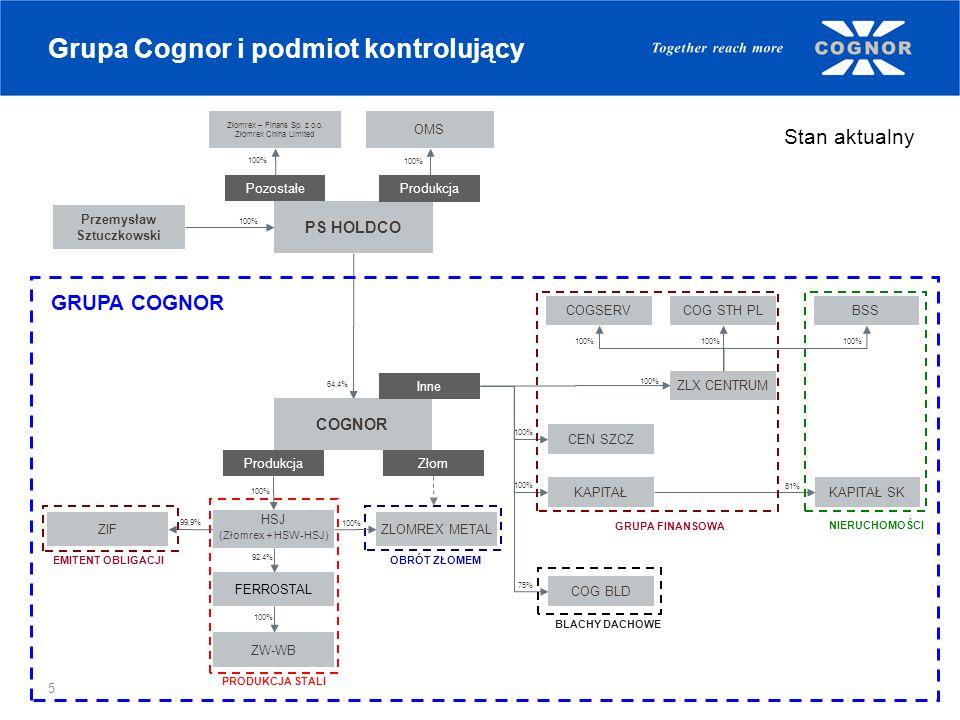 5 Grupa Cognor i podmiot kontrolujący Stan aktualny PS HOLDCO Pozostałe Produkcja OMS Złomrex – Finans Sp. z o.o. Złomrex China Limited 100% Przemysła