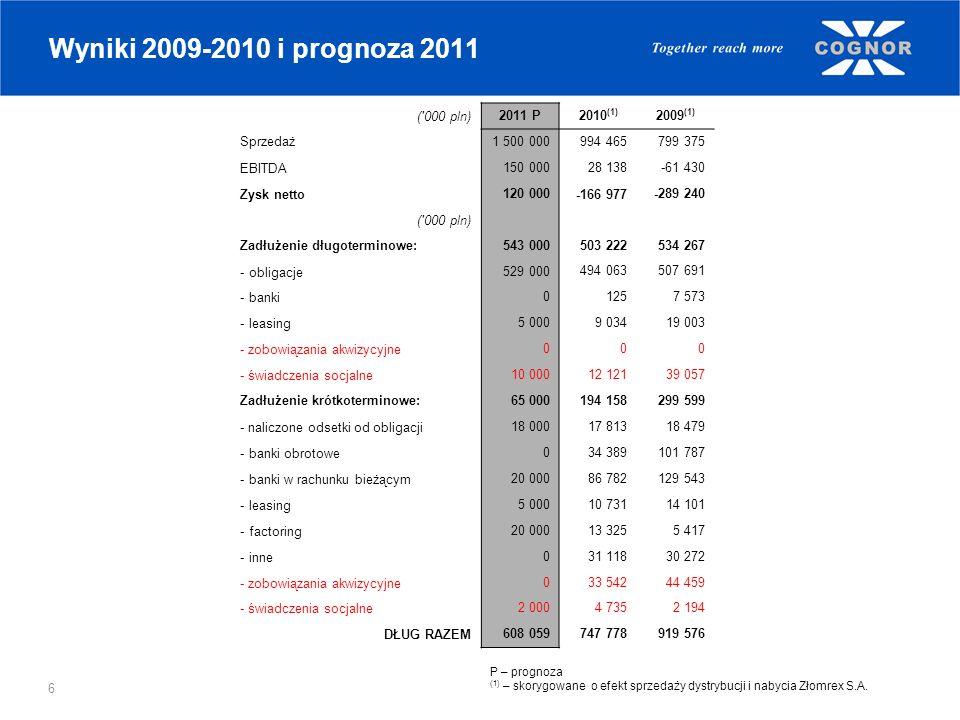 6 Wyniki 2009-2010 i prognoza 2011 ('000 pln)2011 P 2010 (1) 2009 (1) Sprzedaż1 500 000 994 465 799 375 EBITDA150 000 28 138 -61 430 Zysk netto120 000