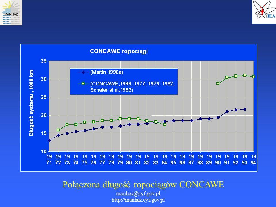 manhaz@cyf.gov.pl http://manhaz.cyf.gov.pl Połączona długość ropociągów CONCAWE