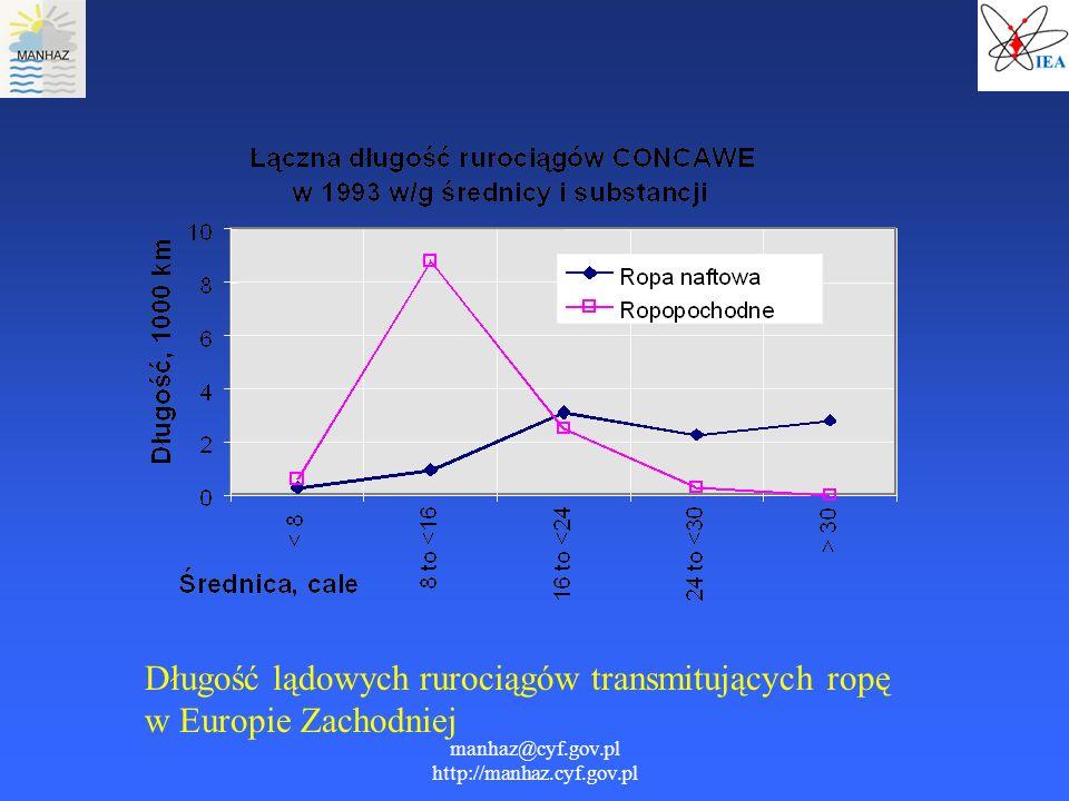 manhaz@cyf.gov.pl http://manhaz.cyf.gov.pl Długość lądowych rurociągów transmitujących ropę w Europie Zachodniej