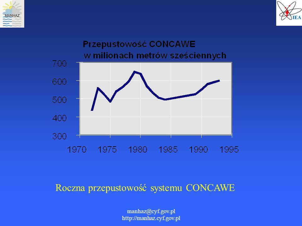 manhaz@cyf.gov.pl http://manhaz.cyf.gov.pl Roczna przepustowość systemu CONCAWE