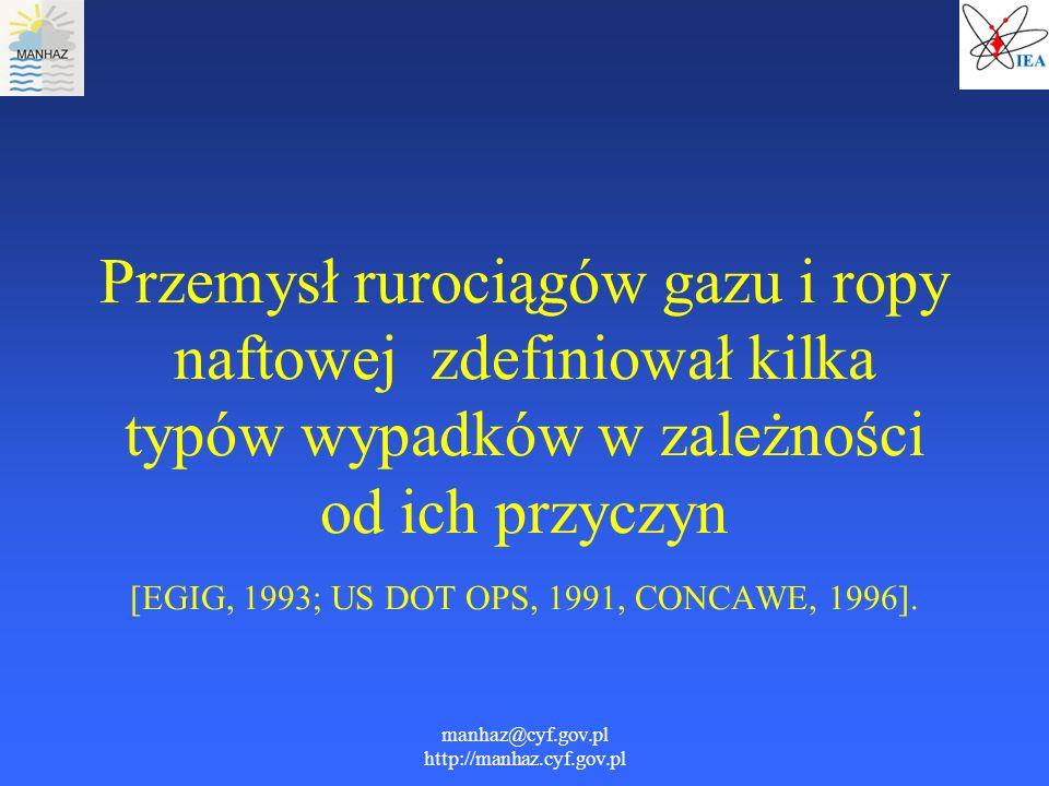 manhaz@cyf.gov.pl http://manhaz.cyf.gov.pl Przemysł rurociągów gazu i ropy naftowej zdefiniował kilka typów wypadków w zależności od ich przyczyn [EGI