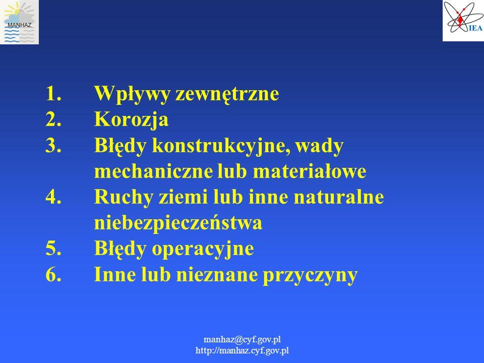 manhaz@cyf.gov.pl http://manhaz.cyf.gov.pl 1. Wpływy zewnętrzne 2. Korozja 3. Błędy konstrukcyjne, wady mechaniczne lub materiałowe 4. Ruchy ziemi lub