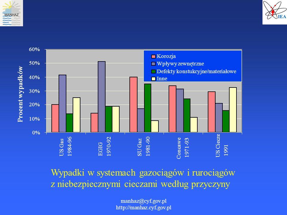 manhaz@cyf.gov.pl http://manhaz.cyf.gov.pl Wypadki w systemach gazociągów i rurociągów z niebezpiecznymi cieczami według przyczyny 0% 10% 20% 30% 40%