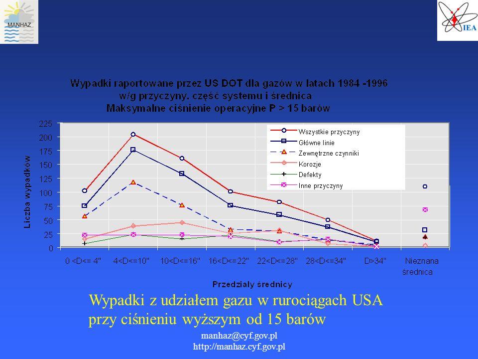 manhaz@cyf.gov.pl http://manhaz.cyf.gov.pl Wypadki z udziałem gazu w rurociągach USA przy ciśnieniu wyższym od 15 barów