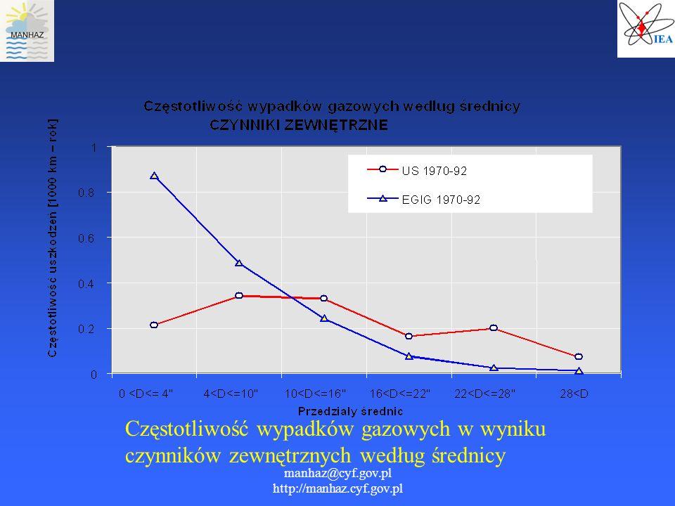 manhaz@cyf.gov.pl http://manhaz.cyf.gov.pl Częstotliwość wypadków gazowych w wyniku czynników zewnętrznych według średnicy