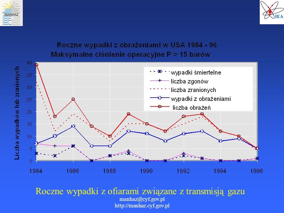 manhaz@cyf.gov.pl http://manhaz.cyf.gov.pl Roczne wypadki z ofiarami związane z transmisją gazu