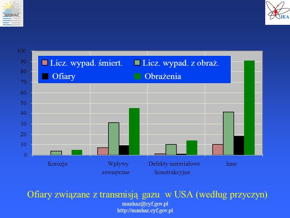 manhaz@cyf.gov.pl http://manhaz.cyf.gov.pl Ofiary związane z transmisją gazu w USA (według przyczyn) 0 10 20 30 40 50 60 70 80 90 100 KorozjaWpływy ze