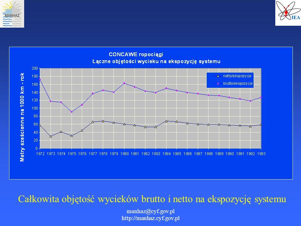 manhaz@cyf.gov.pl http://manhaz.cyf.gov.pl Całkowita objętość wycieków brutto i netto na ekspozycję systemu