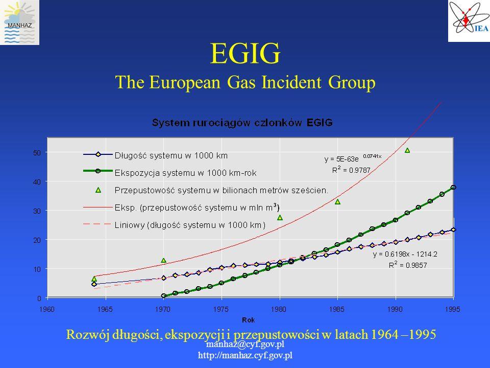 manhaz@cyf.gov.pl http://manhaz.cyf.gov.pl EGIG The European Gas Incident Group Rozwój długości, ekspozycji i przepustowości w latach 1964 –1995