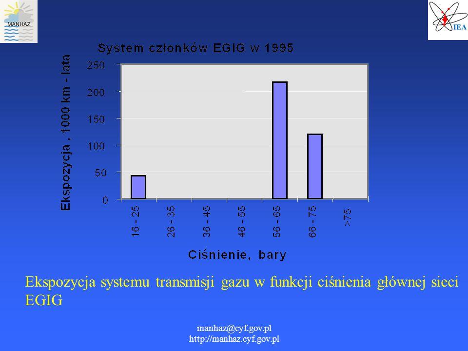 manhaz@cyf.gov.pl http://manhaz.cyf.gov.pl Ekspozycja systemu transmisji gazu w funkcji ciśnienia głównej sieci EGIG