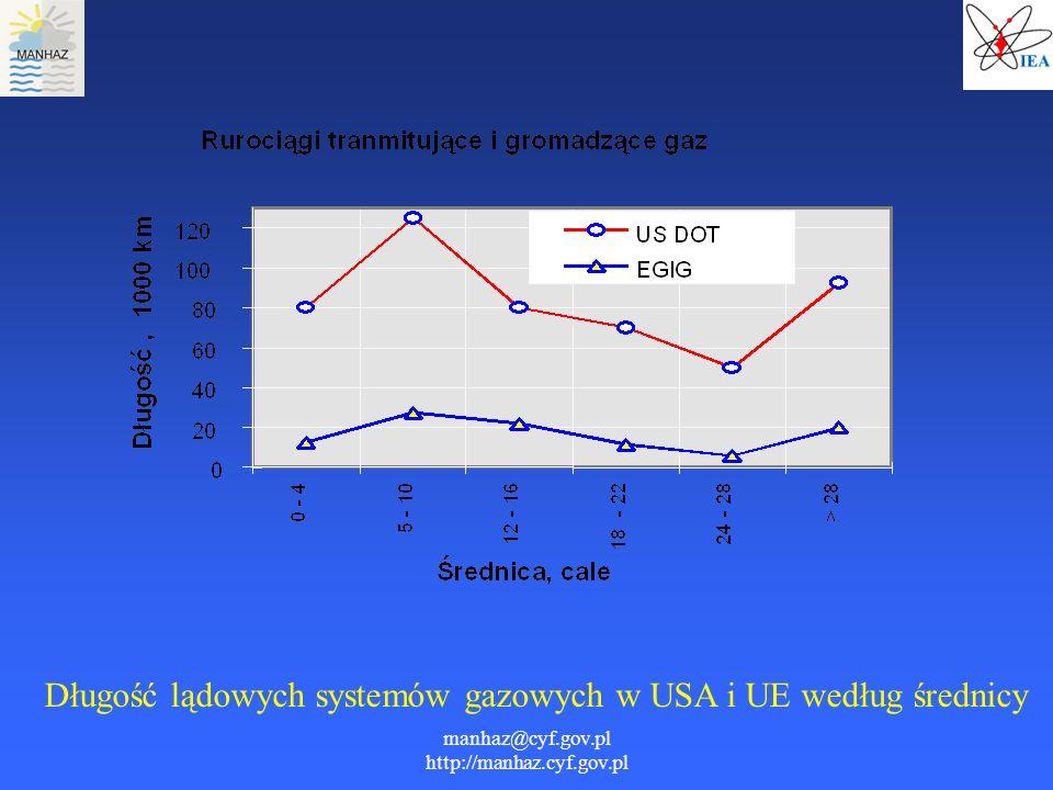 manhaz@cyf.gov.pl http://manhaz.cyf.gov.pl Długość lądowych systemów gazowych w USA i UE według średnicy