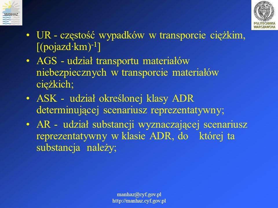 manhaz@cyf.gov.pl http://manhaz.cyf.gov.pl UR- częstość wypadków w transporcie ciężkim, [(pojazd·km) -1 ] AGS - udział transportu materiałów niebezpie