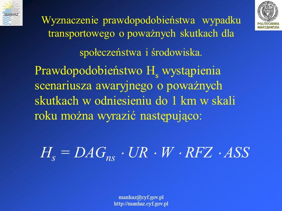 manhaz@cyf.gov.pl http://manhaz.cyf.gov.pl Wyznaczenie prawdopodobieństwa wypadku transportowego o poważnych skutkach dla społeczeństwa i środowiska.