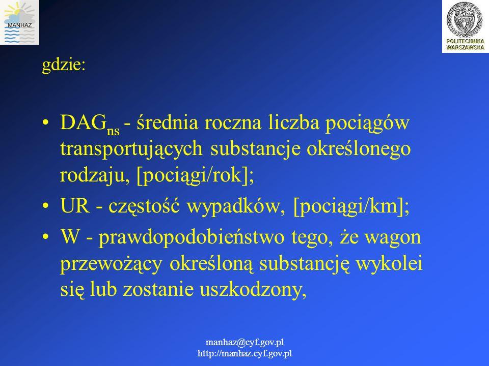 manhaz@cyf.gov.pl http://manhaz.cyf.gov.pl gdzie: DAG ns - średnia roczna liczba pociągów transportujących substancje określonego rodzaju, [pociągi/ro