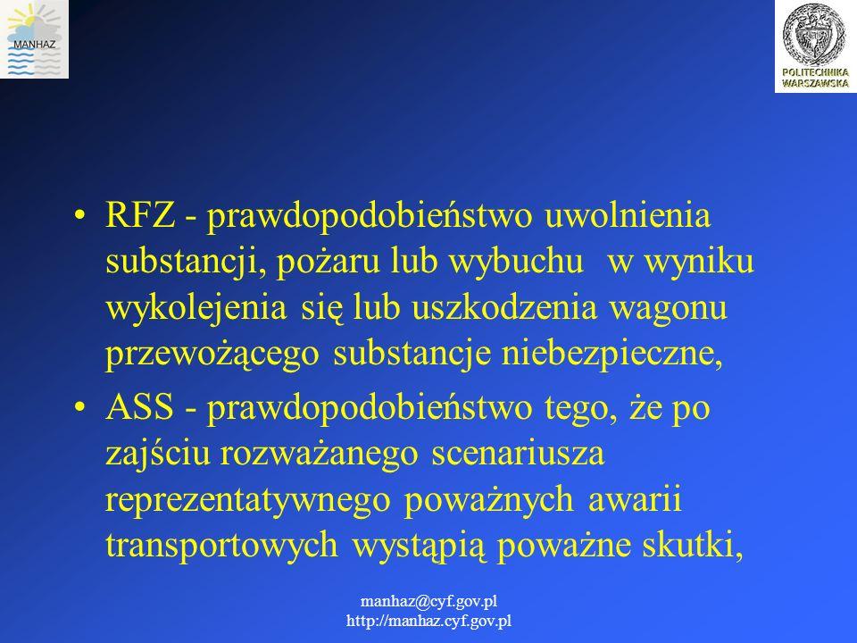 manhaz@cyf.gov.pl http://manhaz.cyf.gov.pl RFZ - prawdopodobieństwo uwolnienia substancji, pożaru lub wybuchu w wyniku wykolejenia się lub uszkodzenia